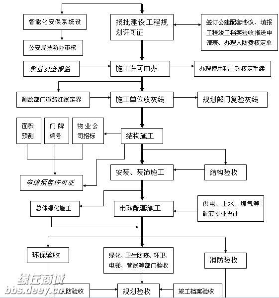 房地产开发流程图_商业地产开发全流程图